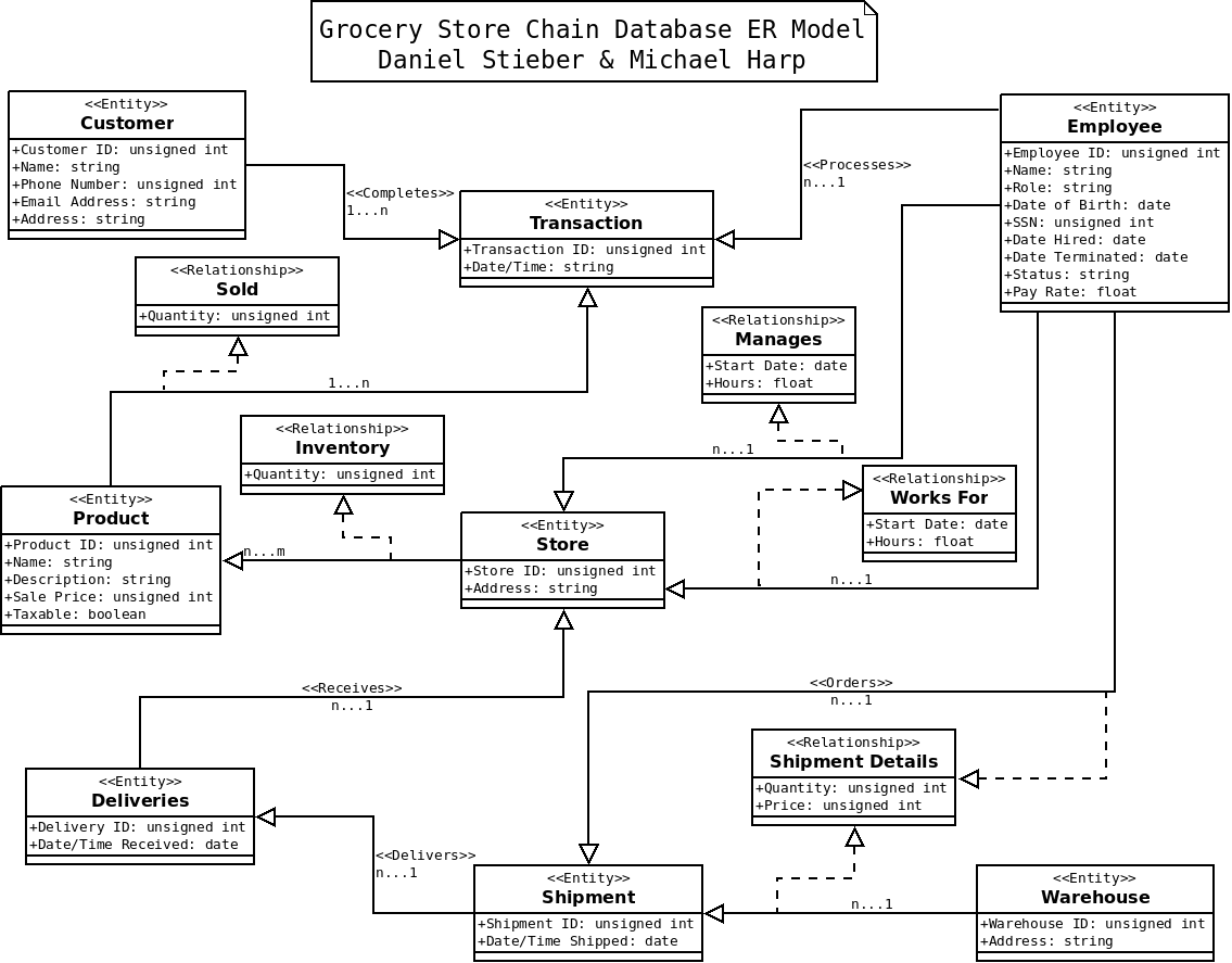 Index of dstiebercs342 grocery store er diagramg ccuart Images